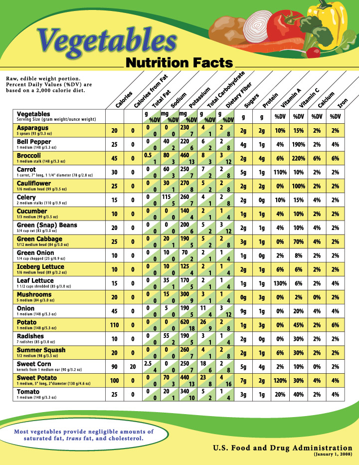 Vegetable Nutrition
